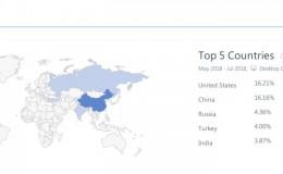 阿里巴巴 国际站 英文站 Alibaba.com 流量来源分析 P4P Google SEO 阿里巴巴国际站英文站流量来源分析(一)